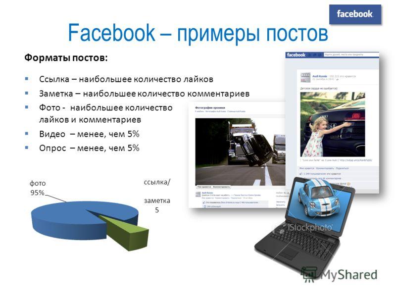 Facebook – примеры постов Форматы постов: Ссылка – наибольшее количество лайков Заметка – наибольшее количество комментариев Фото - наибольшее количество лайков и комментариев Видео – менее, чем 5% Опрос – менее, чем 5%