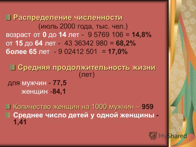 Плотность Плотность - 334,9 чел./км2 городское население городское население - 78% сельское население сельское население - 22 % Статистические данные