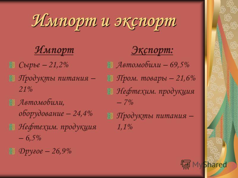 Импорт и экспорт Импорт Сырье – 21,2% Продукты питания – 21% Автомобили, оборудование – 24,4% Нефтехим. продукция – 6,5% Другое – 26,9% Экспорт: Автомобили – 69,5% Пром. товары – 21,6% Нефтехим. продукция – 7% Продукты питания – 1,1%