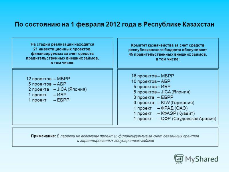 По состоянию на 1 февраля 2012 года в Республике Казахстан На стадии реализации находятся 21 инвестиционных проектов, финансируемых за счет средств правительственных внешних займов, в том числе: 16 проектов – МБРР 10 проектов – АБР 5 проектов – ИБР 5