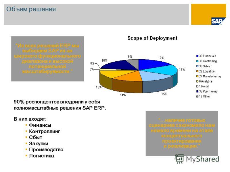 Объем решения Из всех решений ERP мы выбираем SAP из-за широкого функционального диапазона и высокой потенциальной масштабируемости. 90% респондентов внедрили у себя полномасштабные решения SAP ERP. В них входят: Финансы Контроллинг Сбыт Закупки Прои