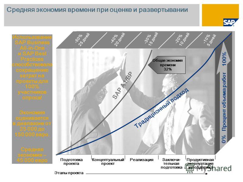 Средняя экономия времени при оценке и развертывании Использование SAP Business All-in-One и SAP Best Practices способствовало сокращению затрат на проекты для 100% участников опроса! Экономия оценивается в диапазоне от 25 000 до 150 000 евро. Средняя