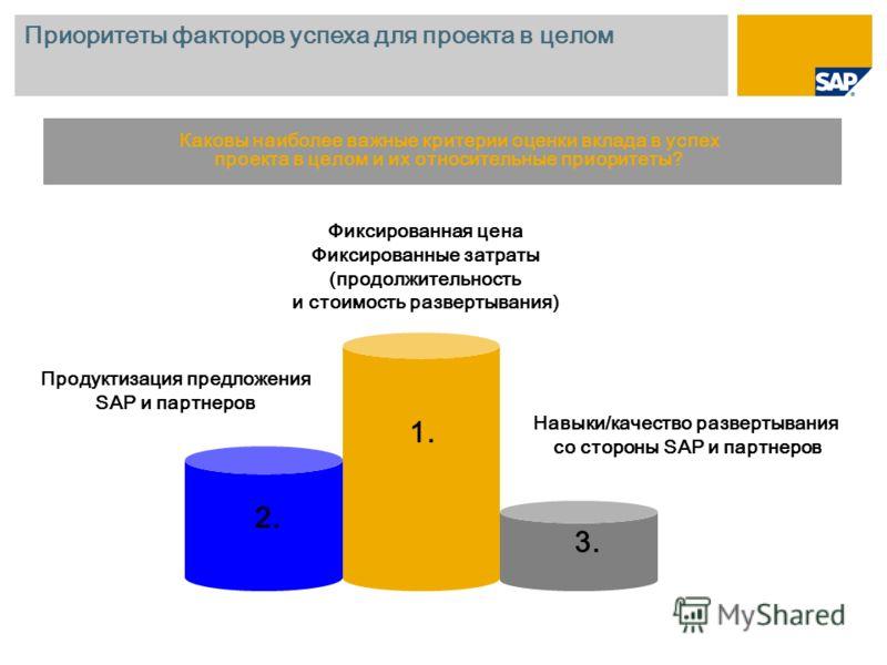 Приоритеты факторов успеха для проекта в целом 1. 2. 3. Фиксированная цена Фиксированные затраты (продолжительность и стоимость развертывания) Продуктизация предложения SAP и партнеров Навыки/качество развертывания со стороны SAP и партнеров Каковы н