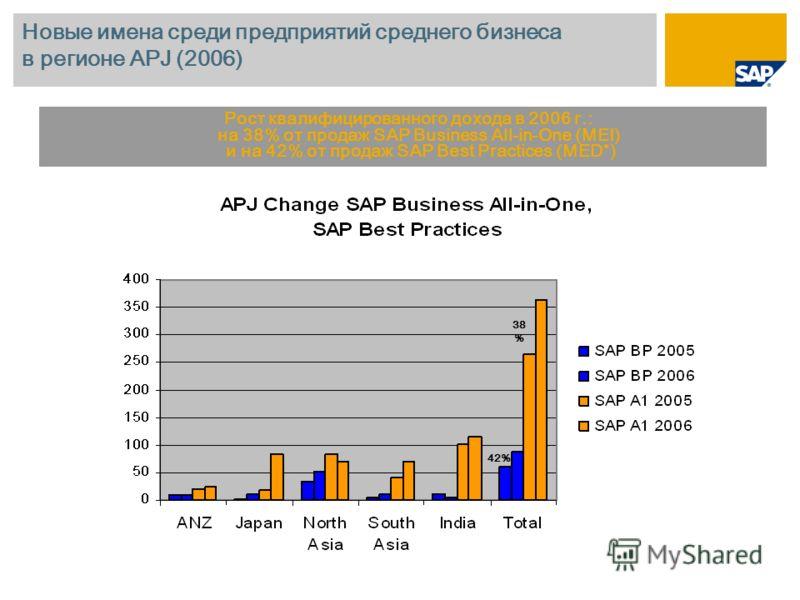 Новые имена среди предприятий среднего бизнеса в регионе APJ (2006) Рост квалифицированного дохода в 2006 г.: на 38% от продаж SAP Business All-in-One (MEI) и на 42% от продаж SAP Best Practices (MED*) 38 % 42%