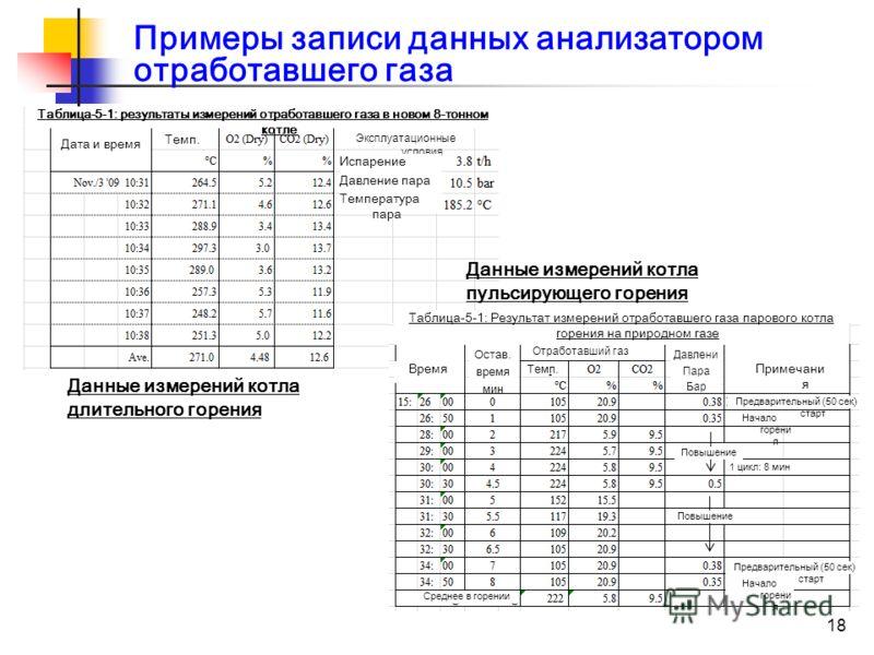 18 Примеры записи данных анализатором отработавшего газа Данные измерений котла длительного горения Данные измерений котла пульсирующего горения Таблица-5-1: результаты измерений отработавшего газа в новом 8-тонном котле Дата и время Темп. Эксплуатац