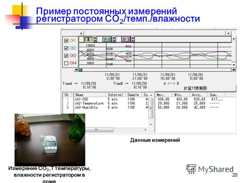 20 Данные измерений Измерение CO 2,T температуры, влажности регистратором в доме Пример постоянных измерений регистратором CO 2 /темп./влажности
