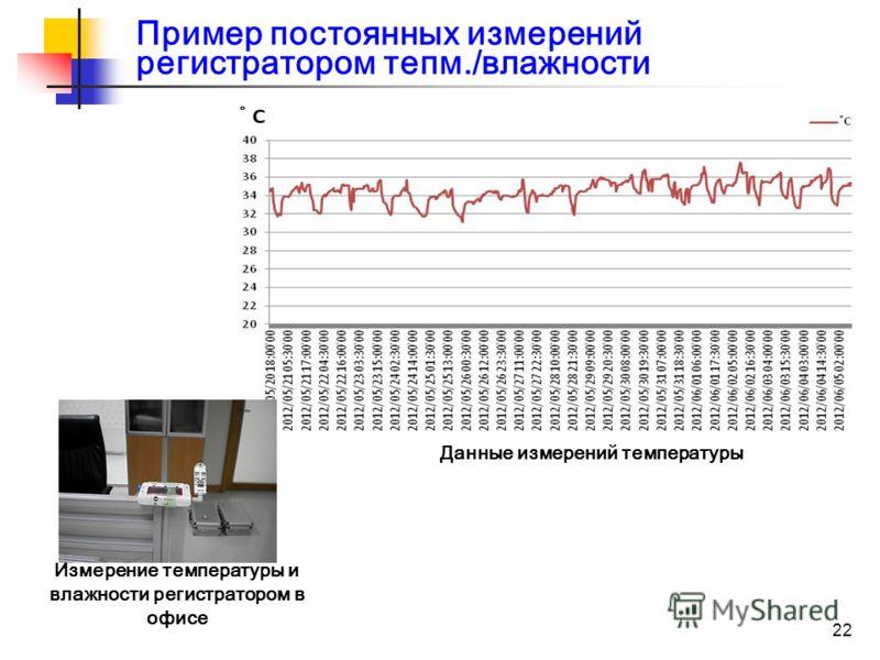 22 Данные измерений температуры Измерение температуры и влажности регистратором в офисе Пример постоянных измерений регистратором тепм./влажности