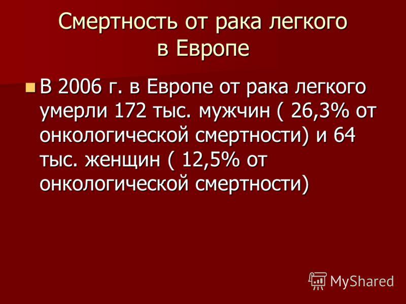 Смертность от рака легкого в Европе В 2006 г. в Европе от рака легкого умерли 172 тыс. мужчин ( 26,3% от онкологической смертности) и 64 тыс. женщин ( 12,5% от онкологической смертности) В 2006 г. в Европе от рака легкого умерли 172 тыс. мужчин ( 26,