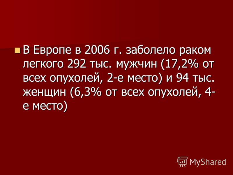 В Европе в 2006 г. заболело раком легкого 292 тыс. мужчин (17,2% от всех опухолей, 2-е место) и 94 тыс. женщин (6,3% от всех опухолей, 4- е место) В Европе в 2006 г. заболело раком легкого 292 тыс. мужчин (17,2% от всех опухолей, 2-е место) и 94 тыс.