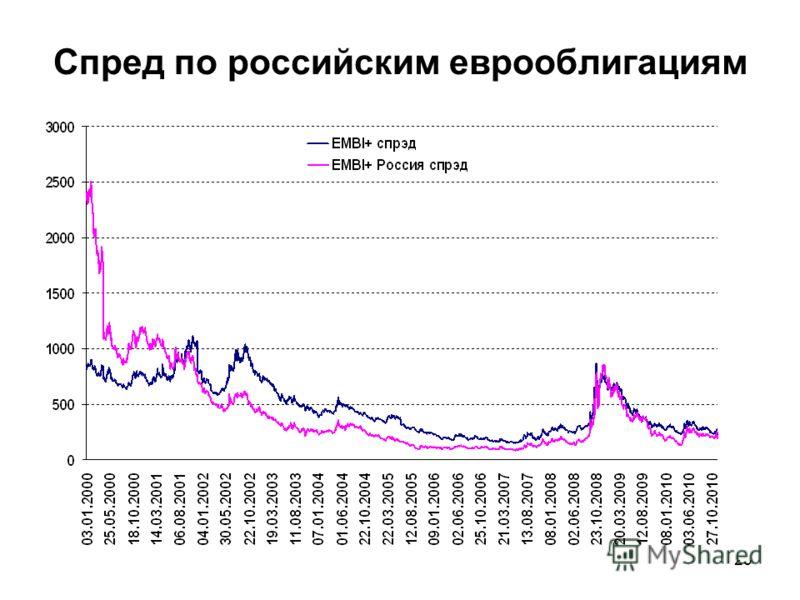 23 Спред по российским еврооблигациям