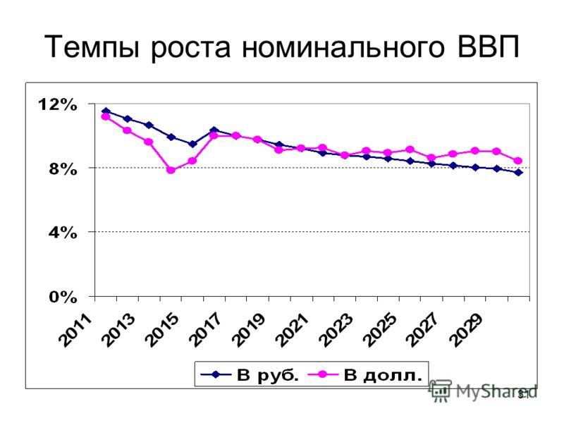 31 Темпы роста номинального ВВП