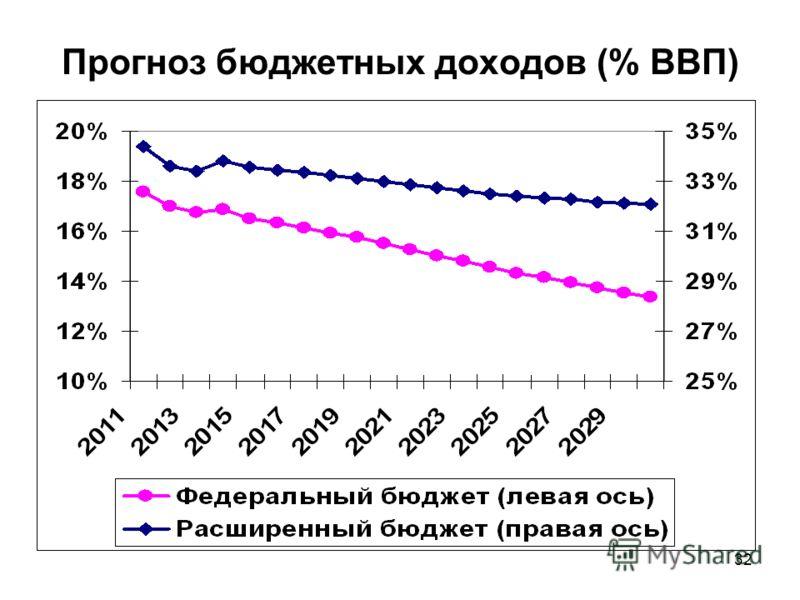 32 Прогноз бюджетных доходов (% ВВП)