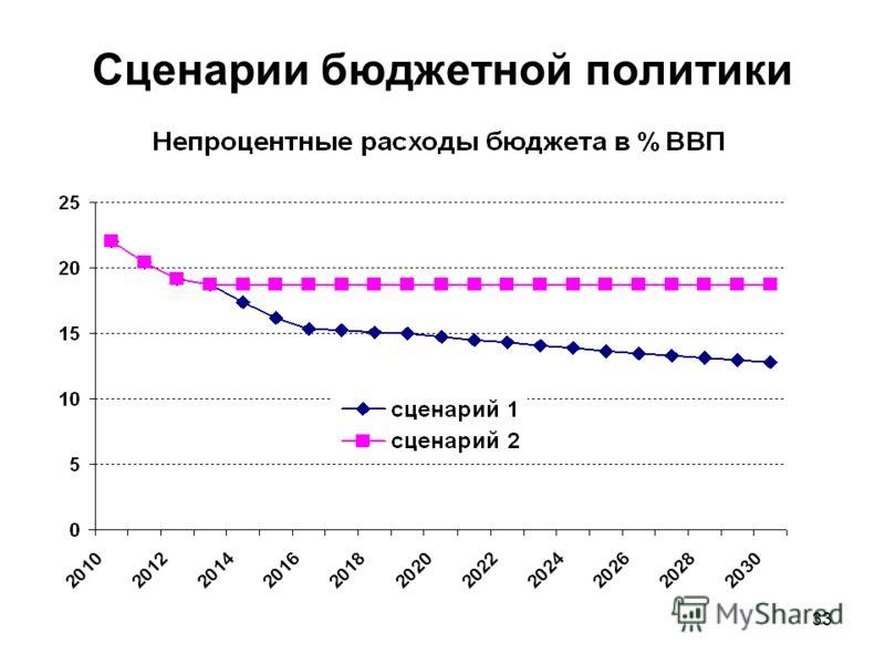 33 Сценарии бюджетной политики