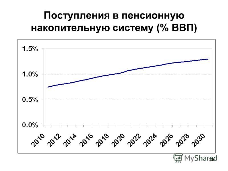 38 Поступления в пенсионную накопительную систему (% ВВП)