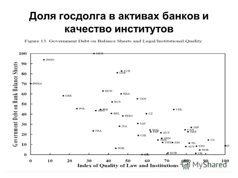 8 Доля госдолга в активах банков и качество институтов