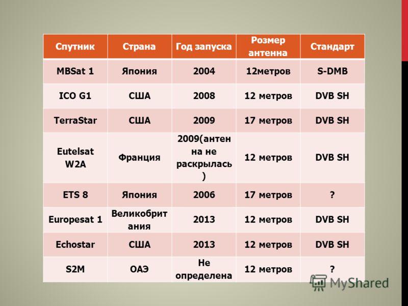 СпутникСтранаГод запуска Розмер антенна Стандарт MBSat 1Япония200412метровS-DMB ICO G1США200812 метровDVB SH TerraStarСША200917 метровDVB SH Eutelsat W2A Франция 2009(антен на не раскрылась ) 12 метровDVB SH ETS 8Япония200617 метров? Europesat 1 Вели