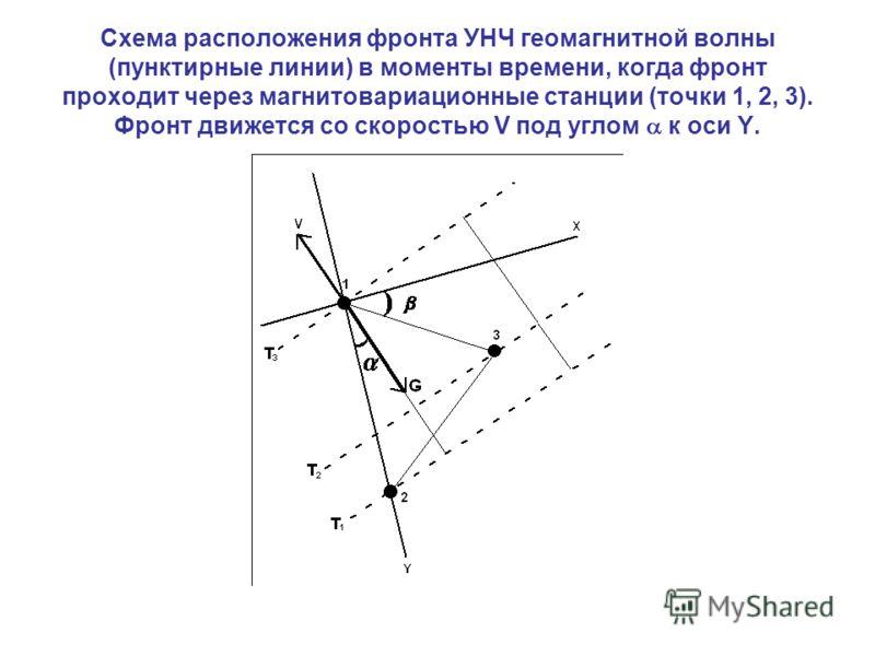 Схема расположения фронта УНЧ геомагнитной волны (пунктирные линии) в моменты времени, когда фронт проходит через магнитовариационные станции (точки 1, 2, 3). Фронт движется со скоростью V под углом к оси Y.