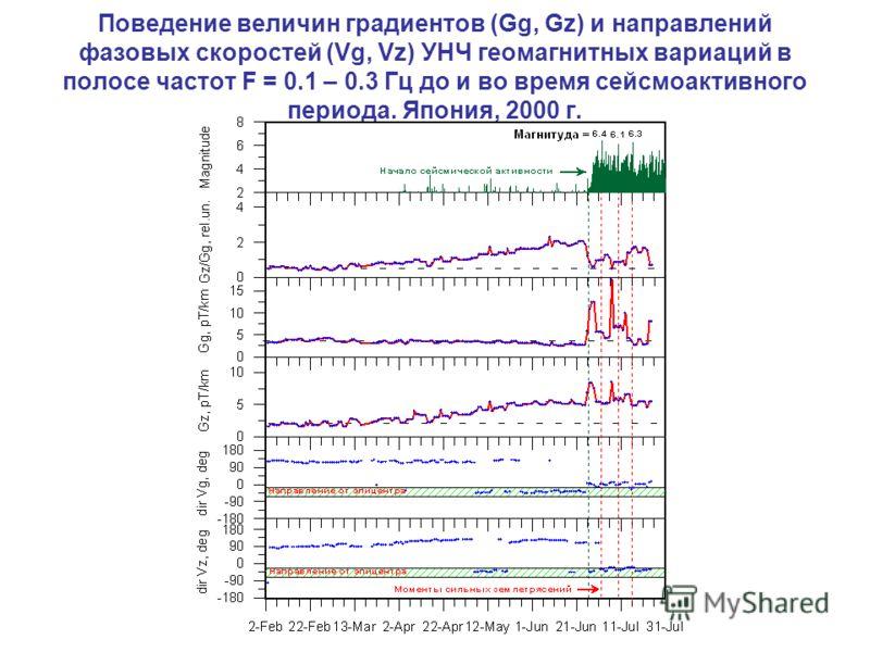 Поведение величин градиентов (Gg, Gz) и направлений фазовых скоростей (Vg, Vz) УНЧ геомагнитных вариаций в полосе частот F = 0.1 – 0.3 Гц до и во время сейсмоактивного периода. Япония, 2000 г.