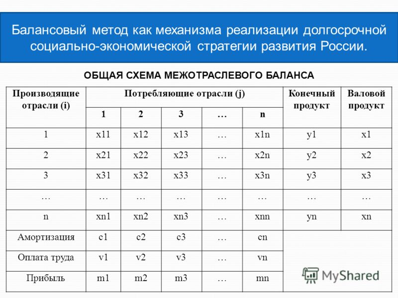 Балансовый метод как механизма реализации долгосрочной социально-экономической стратегии развития России. ОБЩАЯ СХЕМА МЕЖОТРАСЛЕВОГО БАЛАНСА Производящие отрасли (i) Потребляющие отрасли (j)Конечный продукт Валовой продукт 123…n 1х11х12х13…х1ny1y1x1x