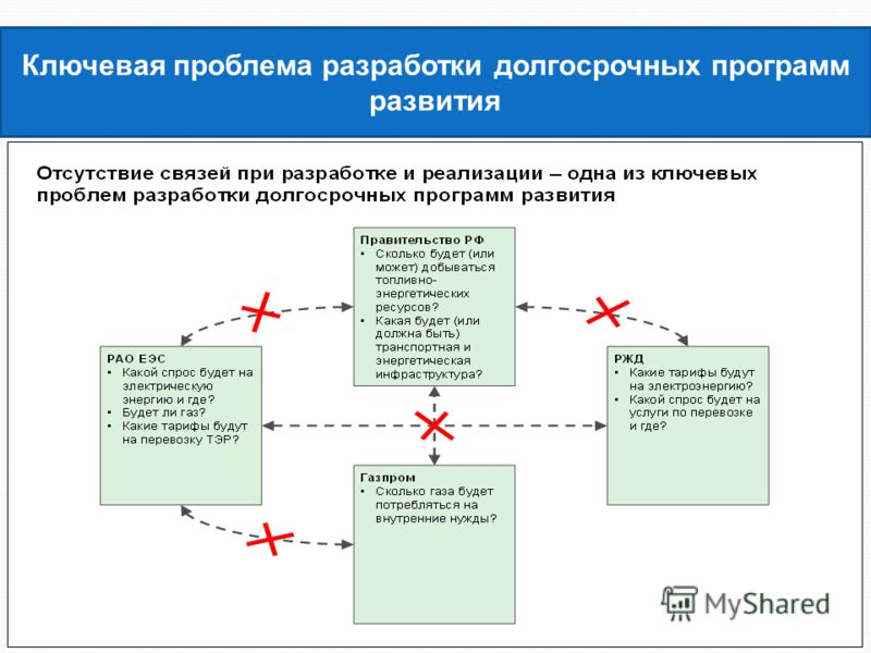 Ключевая проблема разработки долгосрочных программ развития