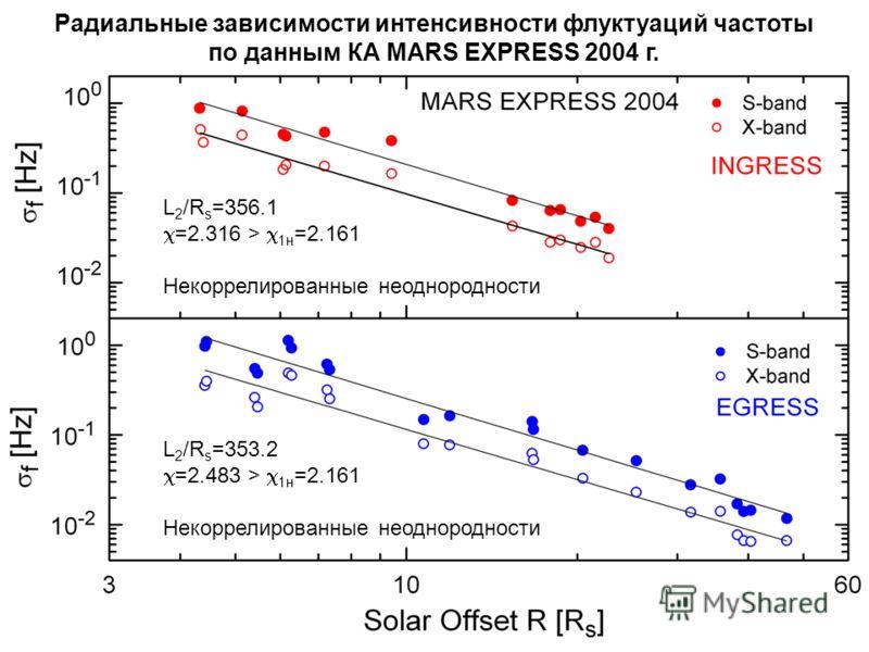 Радиальные зависимости интенсивности флуктуаций частоты по данным КА MARS EXPRESS 2004 г. L 2 /R s =356.1 =2.316 > 1н =2.161 Некоррелированные неоднородности L 2 /R s =353.2 =2.483 > 1н =2.161 Некоррелированные неоднородности