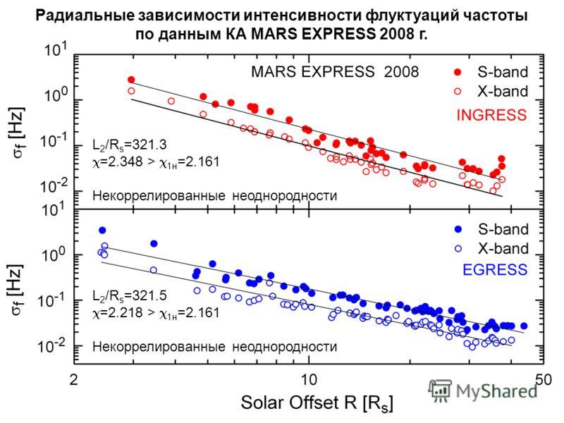 Радиальные зависимости интенсивности флуктуаций частоты по данным КА MARS EXPRESS 2008 г. L 2 /R s =321.3 =2.348 > 1н =2.161 Некоррелированные неоднородности L 2 /R s =321.5 =2.218 > 1н =2.161 Некоррелированные неоднородности