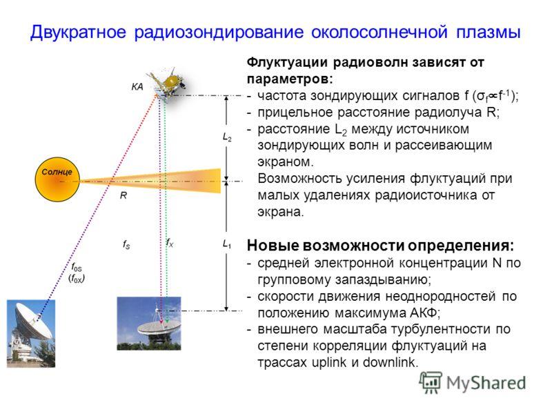Двукратное радиозондирование околосолнечной плазмы Флуктуации радиоволн зависят от параметров: -частота зондирующих сигналов f (σ f f -1 ); -прицельное расстояние радиолуча R; -расстояние L 2 между источником зондирующих волн и рассеивающим экраном.
