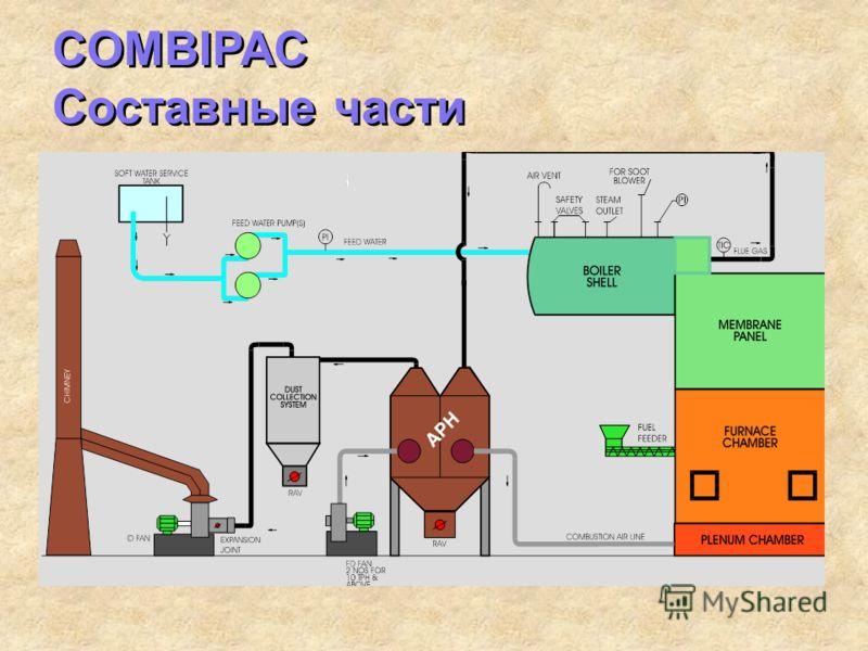 COMBIPAC Составные части