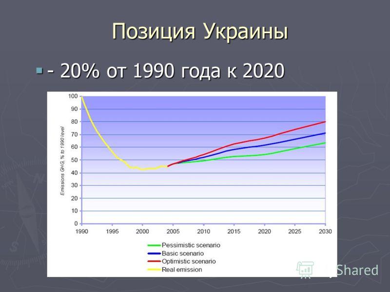 Позиция Украины - 20% от 1990 года к 2020 - 20% от 1990 года к 2020