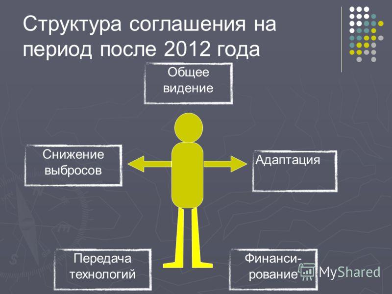 Структура соглашения на период после 2012 года Снижение выбросов Общее видение Передача технологий Финанси- рование Адаптация