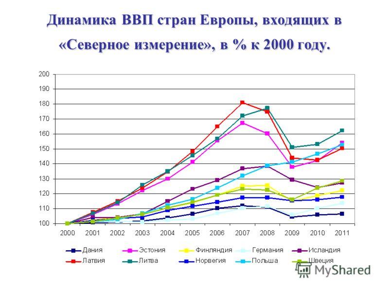 Динамика ВВП стран Европы, входящих в «Северное измерение», в % к 2000 году.