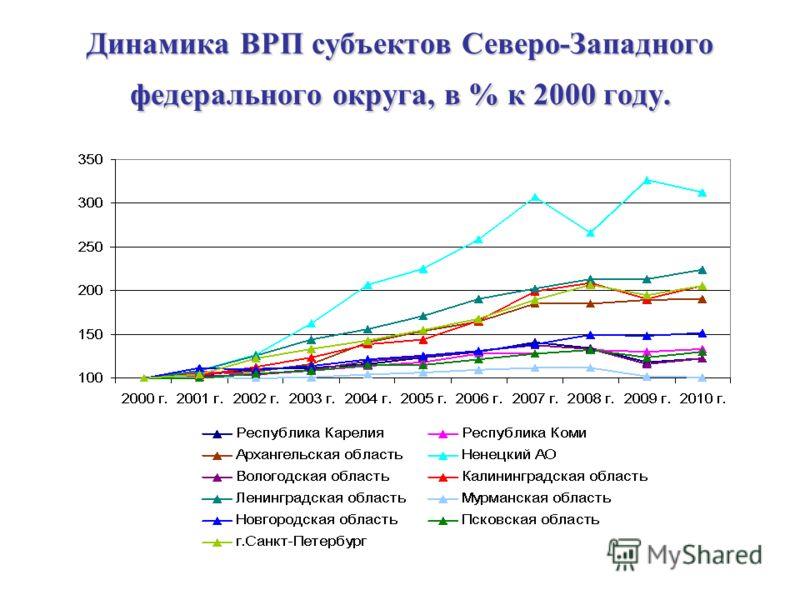 Динамика ВРП субъектов Северо-Западного федерального округа, в % к 2000 году.