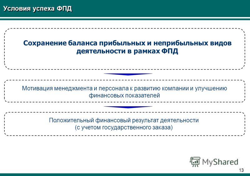 12 Российская модель управления пассажирскими ж.д. перевозками должна быть стратегически сфокусирована не столько на «внутривидовой» конкуренции, сколько на конкуренции с другими видами транспорта Нет очевидной необходимости в дальнейшем разделении а