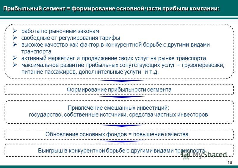 15 Социальный сегмент = госзаказ Переход к модели государственного заказа на социальные перевозки, предполагающего: - выполнение фиксированного объема перевозок по фиксированным тарифам - соблюдение государственного стандарта качества социальных пере