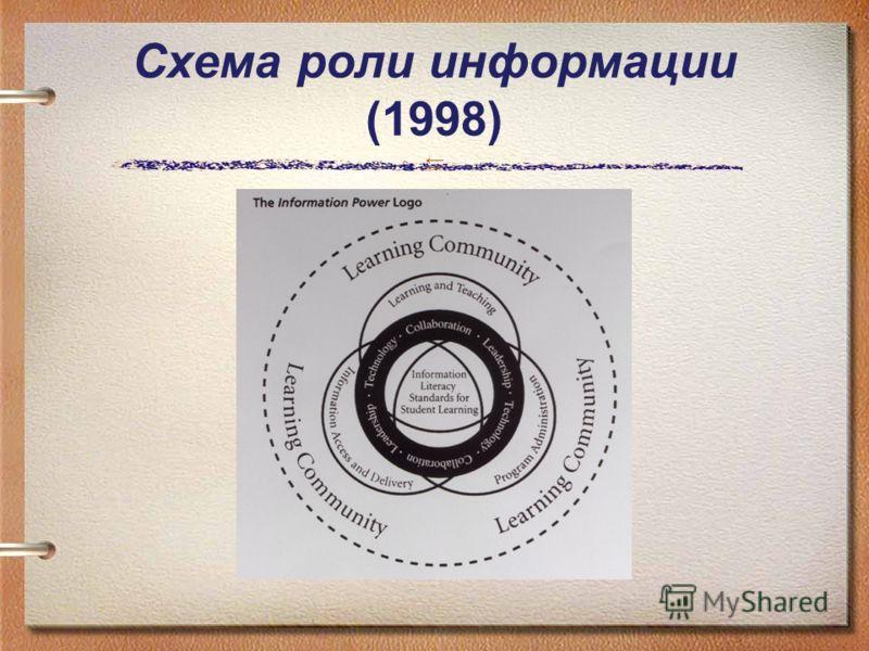 Схема роли информации (1998)