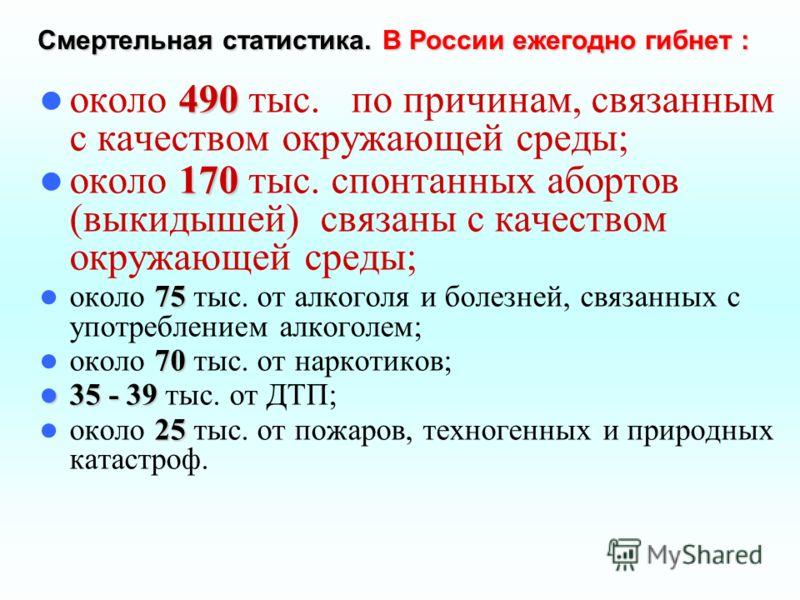 Смертельная статистика. В России ежегодно гибнет : 490 около 490 тыс. по причинам, связанным с качеством окружающей среды; 170 около 170 тыс. спонтанных абортов (выкидышей) связаны с качеством окружающей среды; 75 около 75 тыс. от алкоголя и болезней