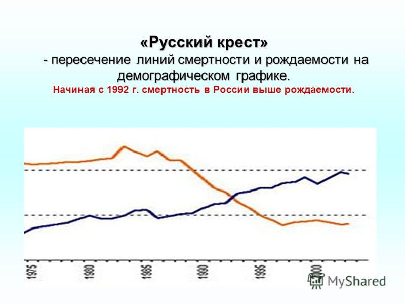 «Русский крест» - пересечение линий смертности и рождаемости на демографическом графике. «Русский крест» - пересечение линий смертности и рождаемости на демографическом графике. Начиная с 1992 г. смертность в России выше рождаемости.
