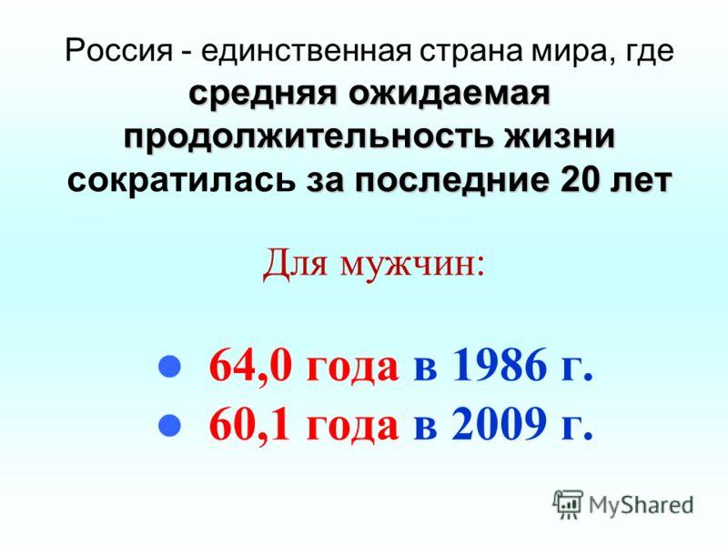 средняя ожидаемая продолжительность жизни за последние 20 лет Россия - единственная страна мира, где средняя ожидаемая продолжительность жизни сократилась за последние 20 лет Для мужчин: 64,0 года в 1986 г. 60,1 года в 2009 г.