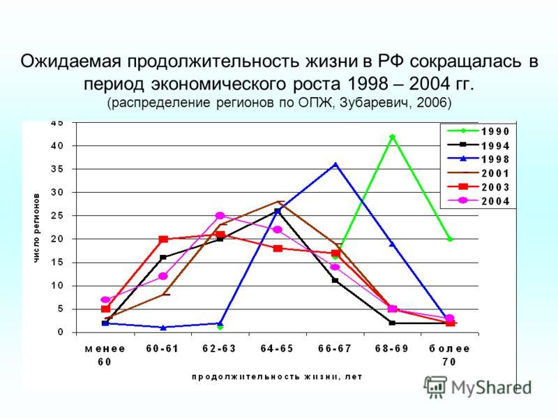 Ожидаемая продолжительность жизни в РФ сокращалась в период экономического роста 1998 – 2004 гг. (распределение регионов по ОПЖ, Зубаревич, 2006)