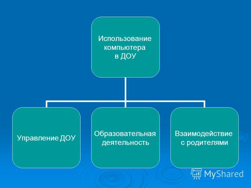 Использование компьютера в ДОУ Управление ДОУ Образовательная деятельность Взаимодействие с родителями