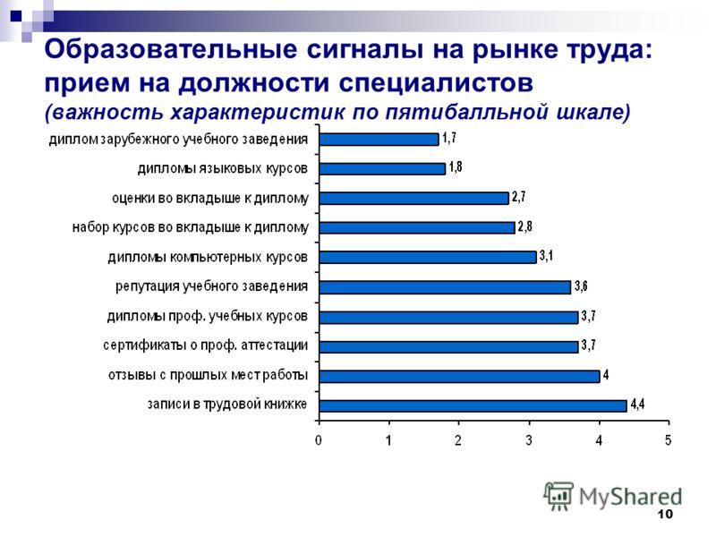 10 Образовательные сигналы на рынке труда: прием на должности специалистов (важность характеристик по пятибалльной шкале)