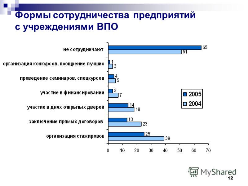 12 Формы сотрудничества предприятий с учреждениями ВПО