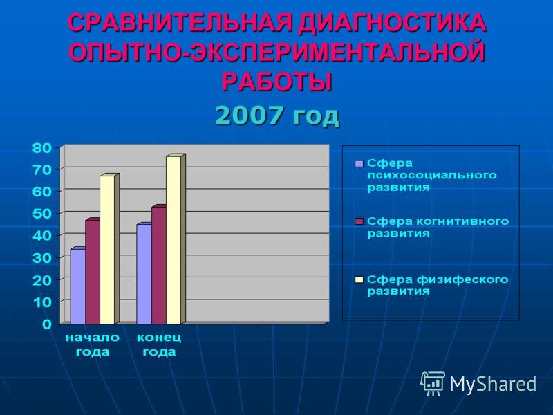 СРАВНИТЕЛЬНАЯ ДИАГНОСТИКА ОПЫТНО-ЭКСПЕРИМЕНТАЛЬНОЙ РАБОТЫ 2007 год
