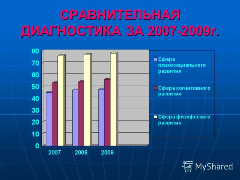 СРАВНИТЕЛЬНАЯ ДИАГНОСТИКА ЗА 2007-2009г.