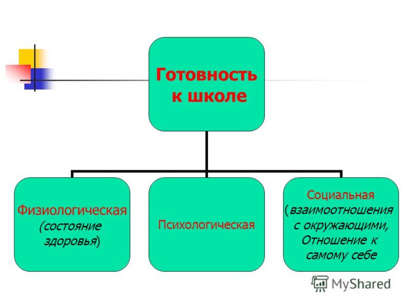 Готовность к школе Физиологическая (состояние здоровья) Психологическая Социальная (взаимоотношения с окружающими, Отношение к самому себе