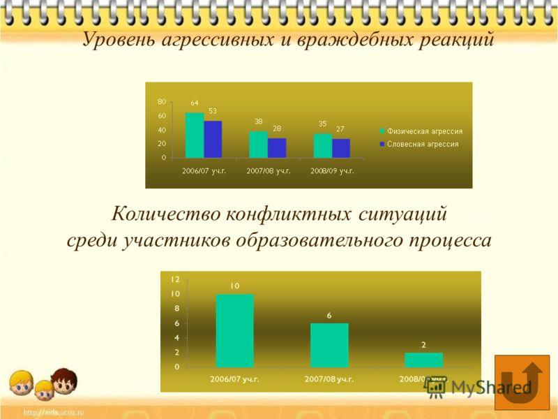 Уровень агрессивных и враждебных реакций Количество конфликтных ситуаций среди участников образовательного процесса