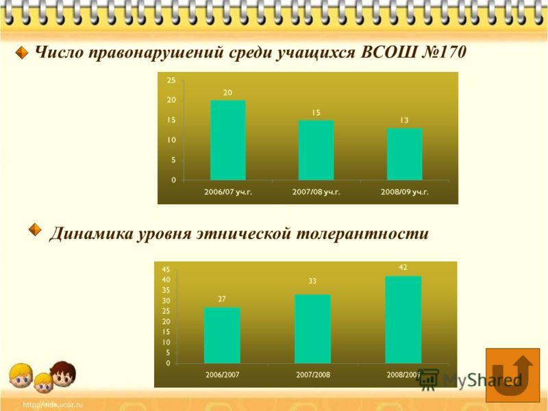 Число правонарушений среди учащихся ВСОШ 170 Динамика уровня этнической толерантности