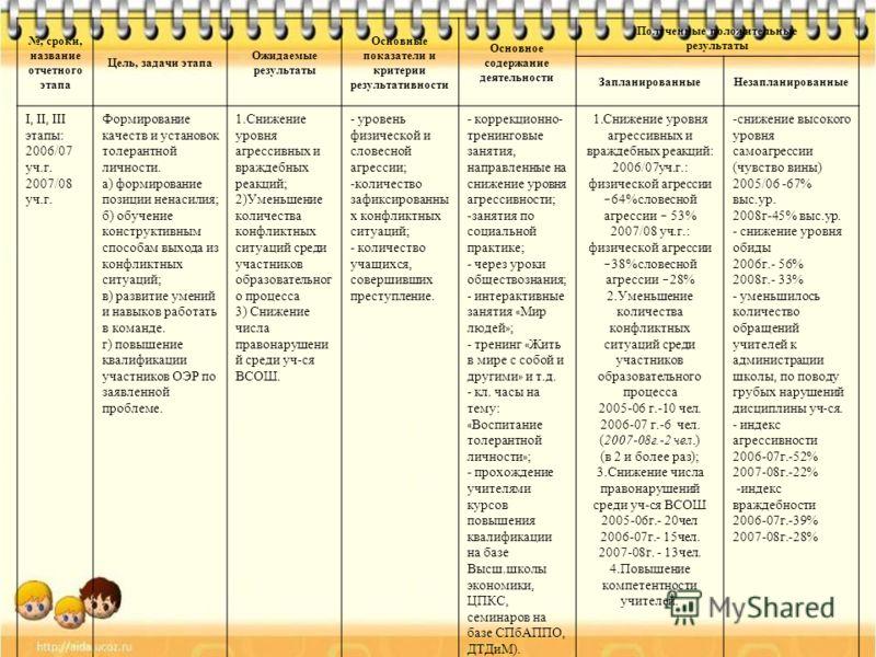 , сроки, название отчетного этапа Цель, задачи этапа Ожидаемые результаты Основные показатели и критерии результативности Основное содержание деятельности Полученные положительные результаты ЗапланированныеНезапланированные I, II, III этапы: 2006/07