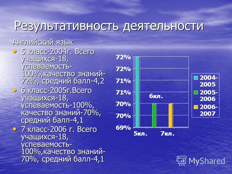 Результативность деятельности Английский язык 5 класс-2004г. Всего учащихся-18, успеваемость- 100%,качество знаний- 72%, средний балл-4,2 5 класс-2004г. Всего учащихся-18, успеваемость- 100%,качество знаний- 72%, средний балл-4,2 6 класс-2005г.Всего