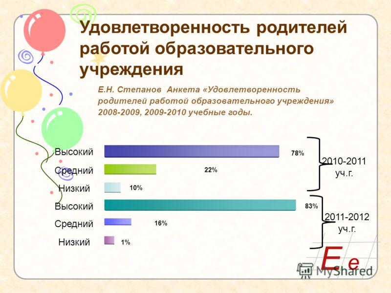 Е е Удовлетворенность родителей работой образовательного учреждения Е.Н. Степанов Анкета «Удовлетворенность родителей работой образовательного учреждения» 2008-2009, 2009-2010 учебные годы. 78% 22% 10% 83% 16% 1%1% Высокий Средний Низкий Высокий Сред